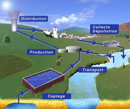 circuit de l'eau